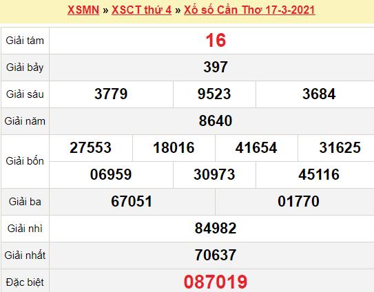 XSCT 17/3/2021