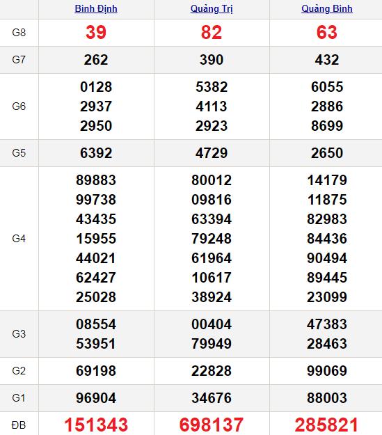XSMT 25/3/2021