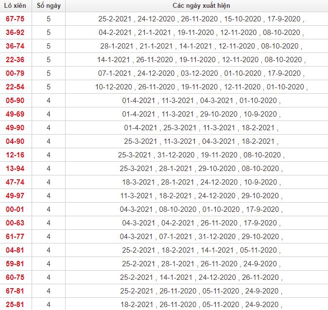 Thống kê lô xiên Quảng Trị