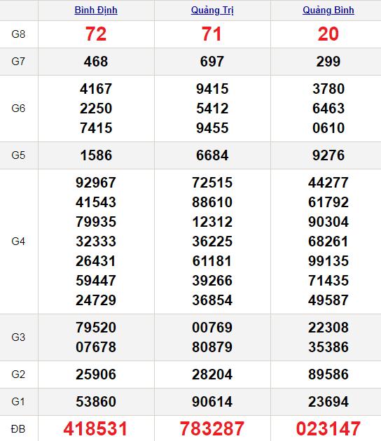 XSMT 8/4/2021