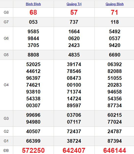 XSMT 15/4/2021