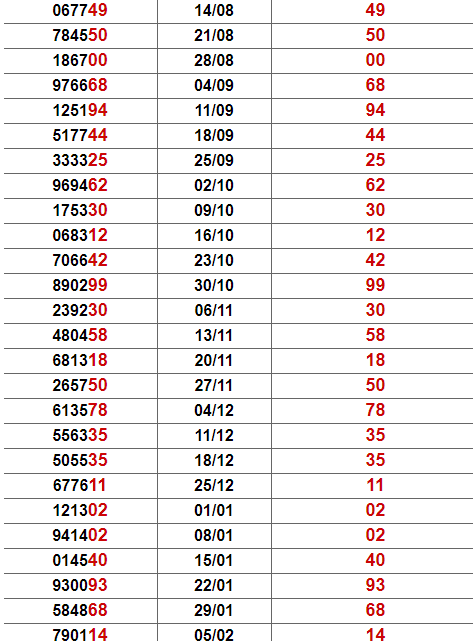 Thống kê giải đặc biệt Ninh Thuận