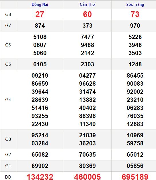 XSMN 21/4/2021