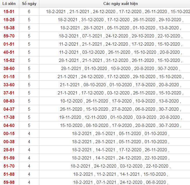 Thống kê lô xiên Tây Ninh