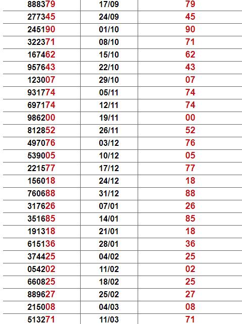 Thống kê giải đặc biệt An Giang
