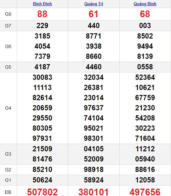 XSMT 29/4/2021