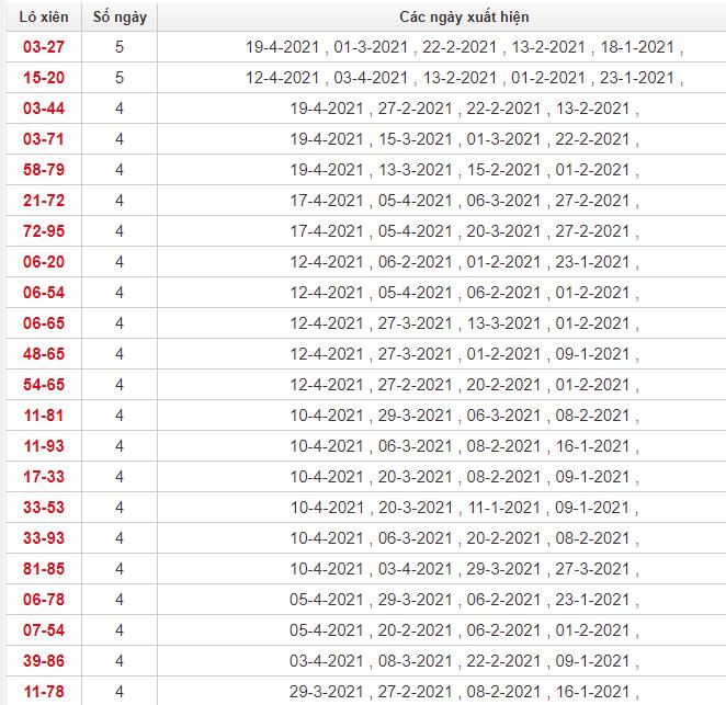 Thống kê lô xiên TP Hồ Chí Minh