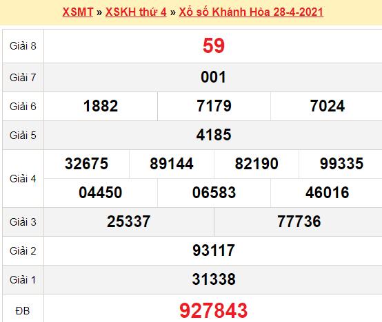 XSKH 28/4/2021