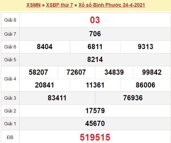 XSBP 24/4/2021