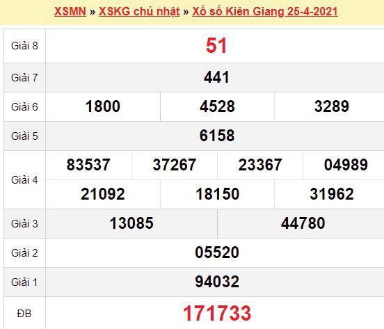 XSKG 25/4/2021