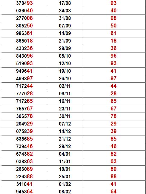 Thống kê giải đặc biệt Phú Yên