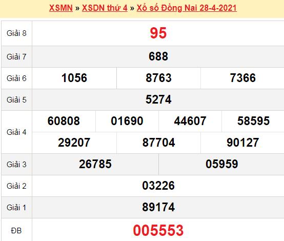 XSDN 28/4/2021