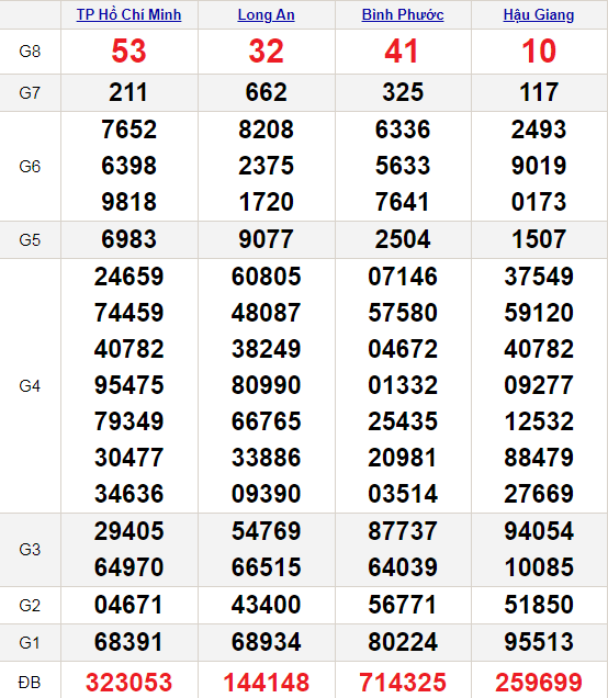 XSMN-15-5-2021