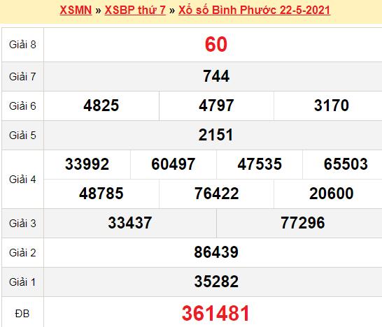 XSBP 22/5/2021