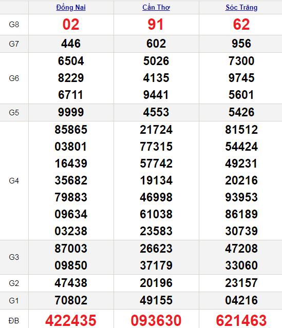 XSMN 9/6/2021