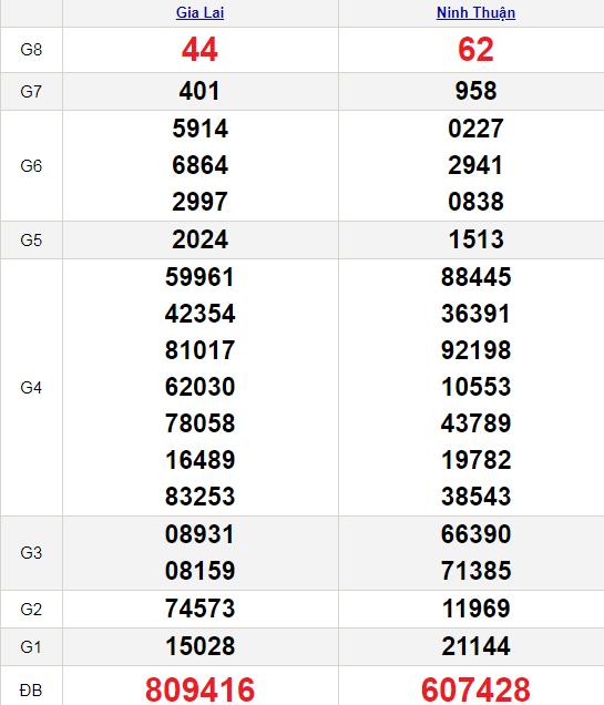 XSMT 11/6/2021