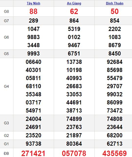 XSMN 10/6/2021