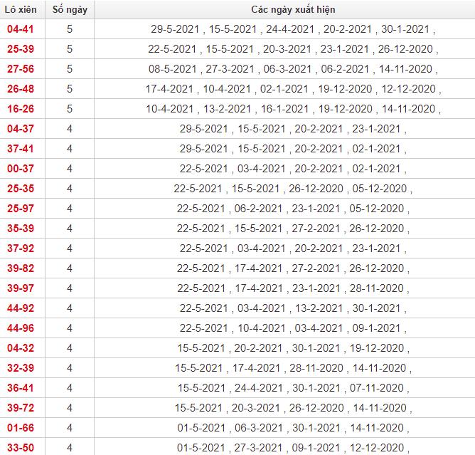 Thống kê lô xiên Bình Phước