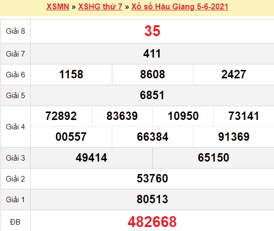 XSHG 5/6/2021