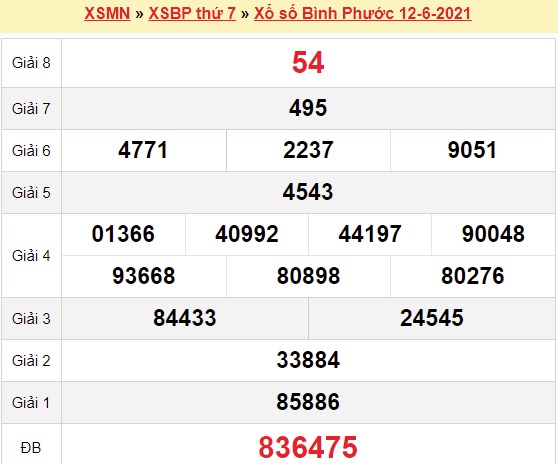 XSBP 12/6/2021