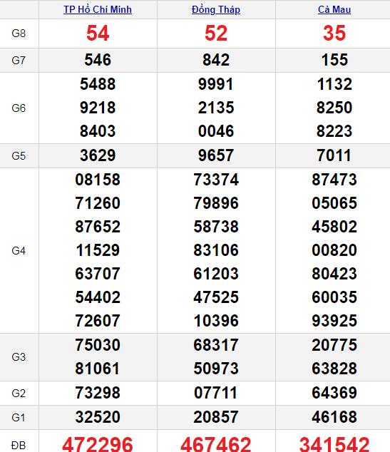 XSMN 5/7/2021