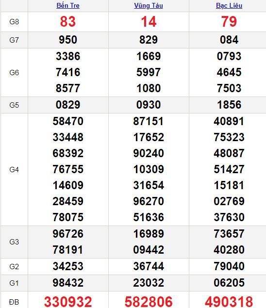 XSMN 6/7/2021