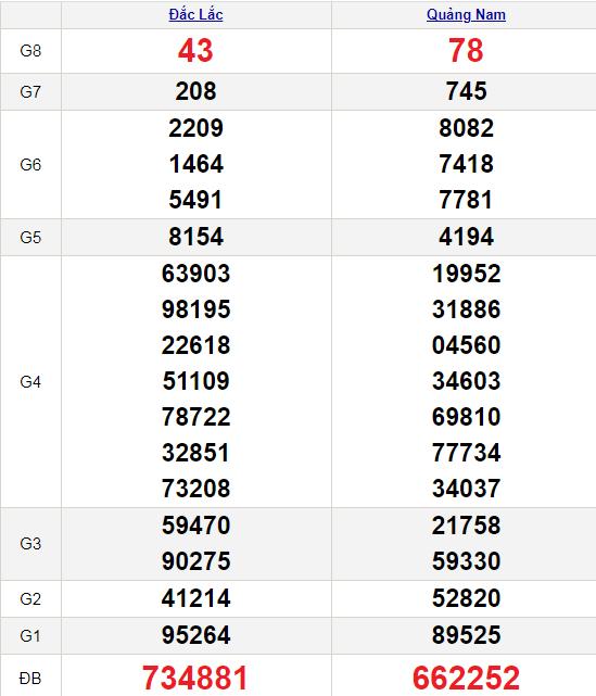 XSMT 20/7/2021