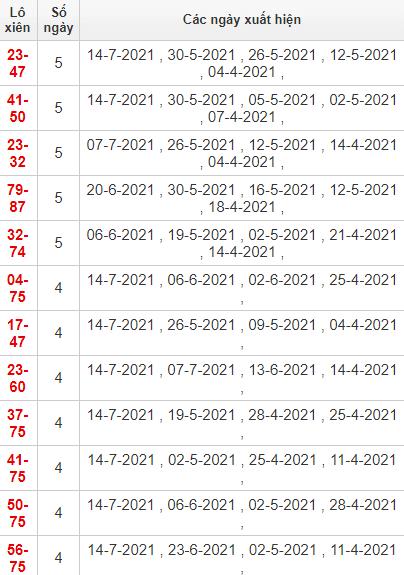 Thống kê lô xiên Khánh Hòa