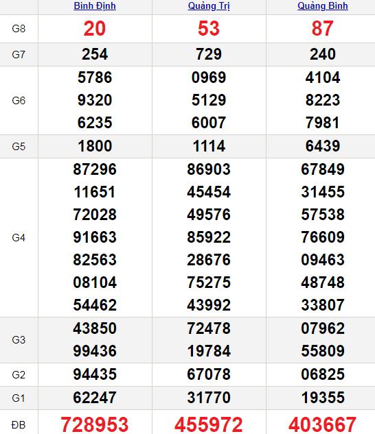 XSMT 22/7/2021