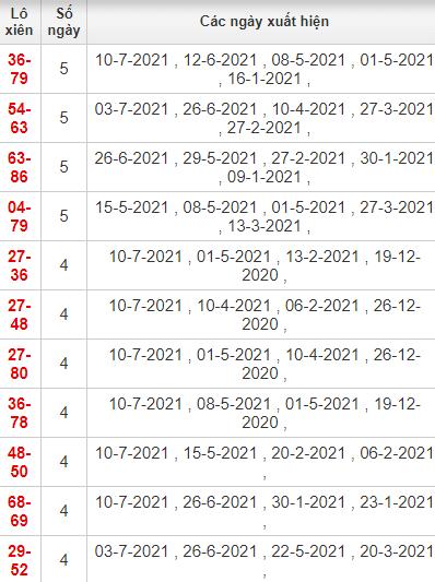Thống kê lô xiên Quảng Ngãi