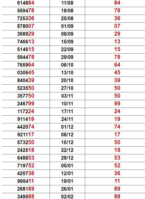 Thống kê giải đặc biệt Quảng Nam