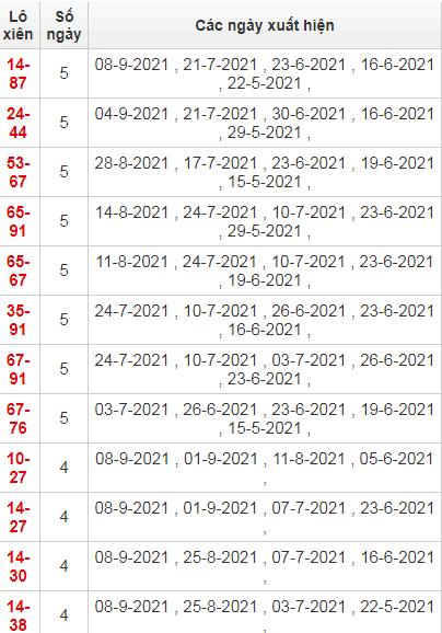 Thống kê lô xiên Đà Nẵng