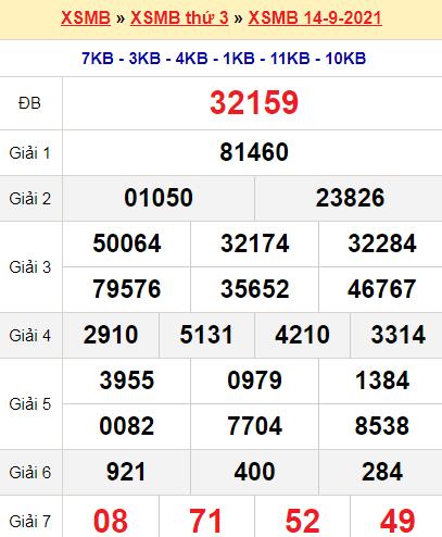 Xổ số miền Bắc 14/9/2021