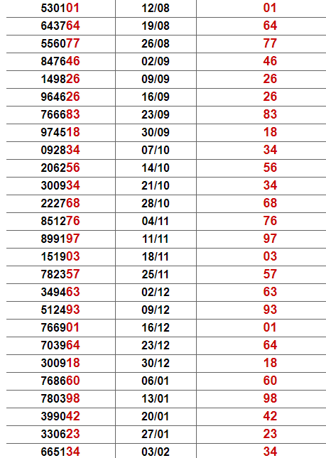 Thống kê giải đặc biệt Đồng Nai