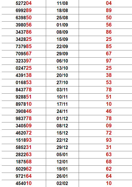 Thống kê giải đặc biệt Vũng Tàu
