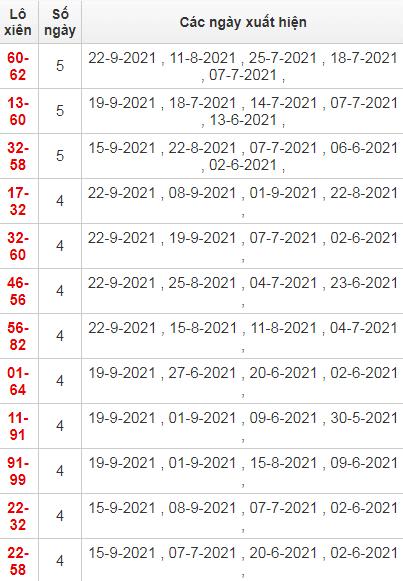 Thống kê lô xiên Khánh Hoà