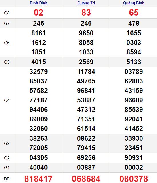 XSMT 14/10/2021