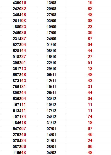Thống kê giải đặc biệt Bình Thuận